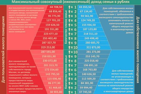 Какие жилищные субсидии существуют в Москве в 2019 году и кто может ими воспользоваться - формы и примеры расчета и порядок получения