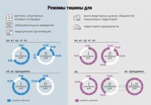 Официальный текст закона о тишине в Москве, какие изменения есть в 2019 году: когда запрещено делать ремонт и куда жаловаться при необходимости