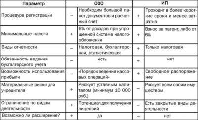 Отличия ООО и ИП плюсы и минусы