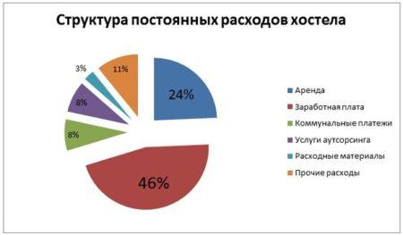 хостел выгодный бизнес в России