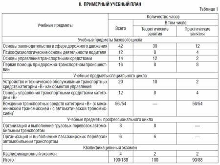 автошкола выгодный бизнес в россии