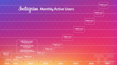 увеличение числа пользователей