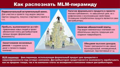 млм-пирамида