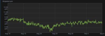 график колебаний цены