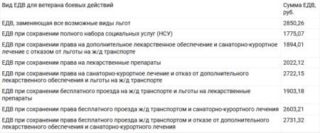 последние законы о выплатах после Чечни