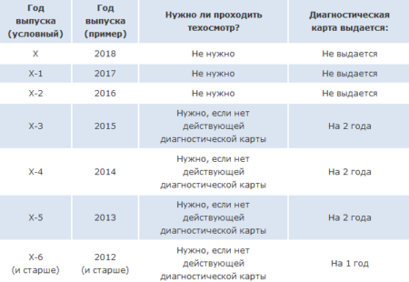 сроки техосмотра в 2018 г графиком