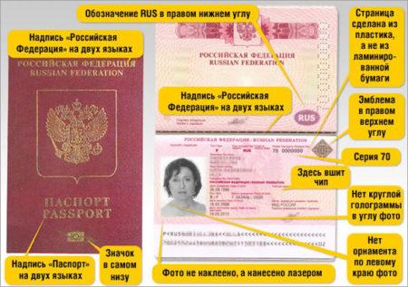 оформление и получение биометрического документа