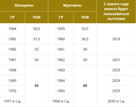 таблица по годам в России