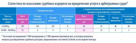 статистика по арбитражам